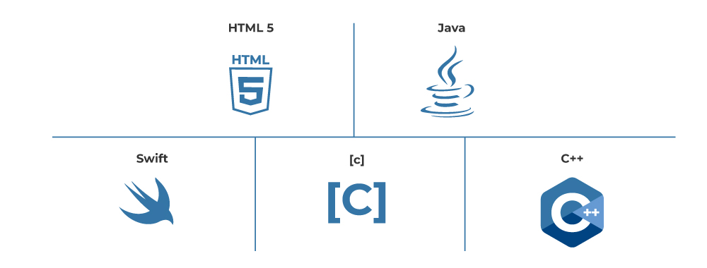 10 Different Types Of Software Development Hyperiondev Blog