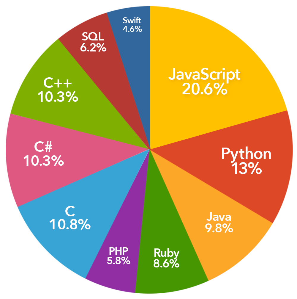 Developer salaries 2017 graphs showing developer salaries 2017 so well take a look at the demand for programming skills based on the software developer ads in angellist as shown in the chart below nvjuhfo Image collections