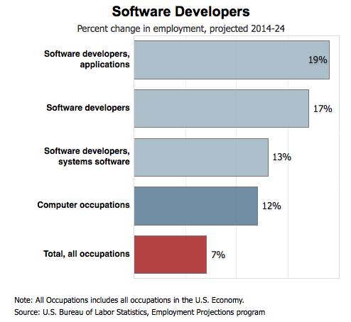 developer demand