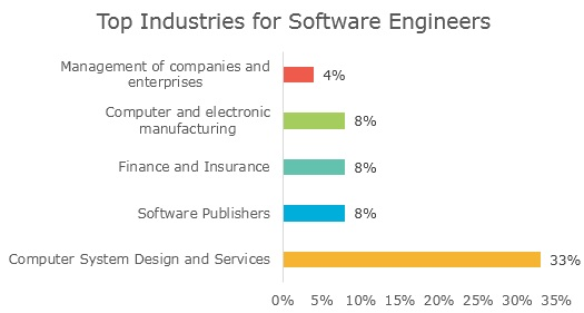 Top Industries for Software Engineers