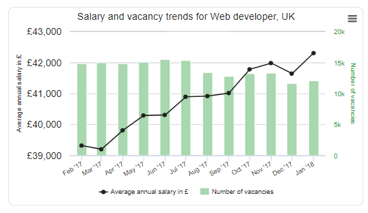 UK Web Developer Salaries 2018