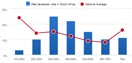 South African Web Developer Salaries in 2018