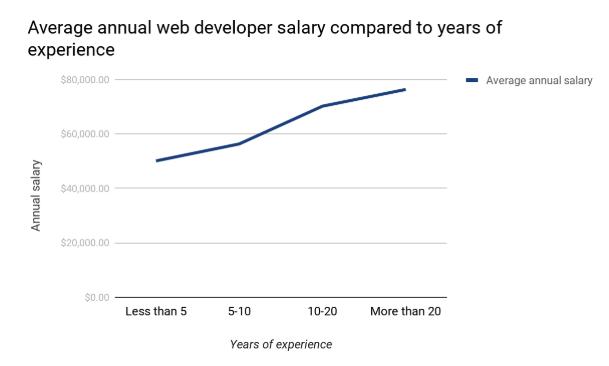US Web Developer salaries 2020