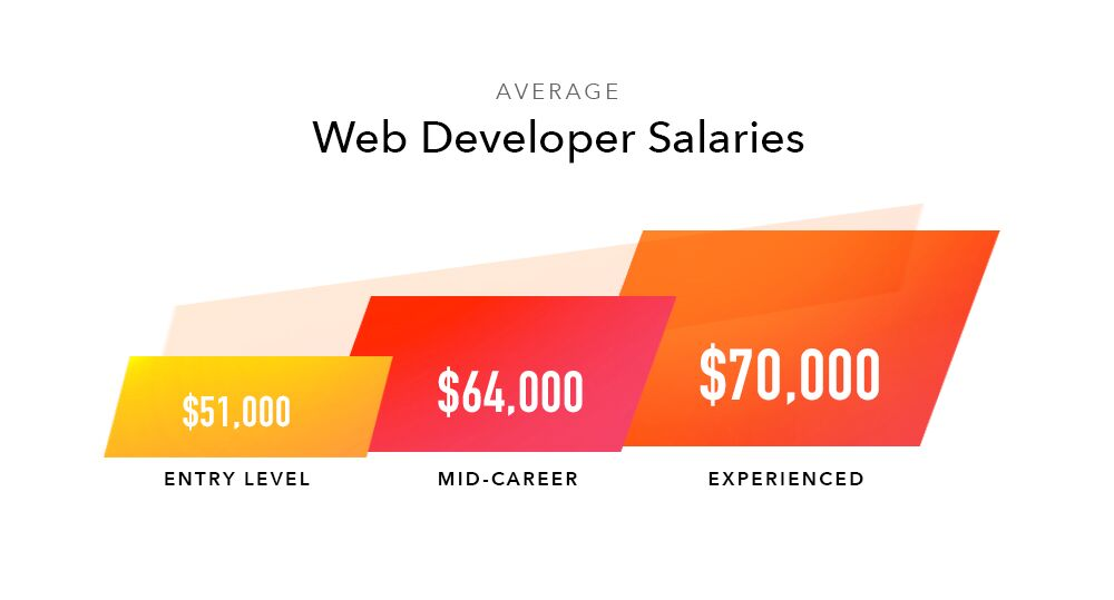 US Web Developer salaries 2018