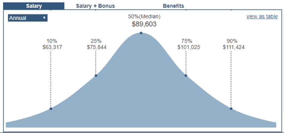 Java Salary Expectations for 2018