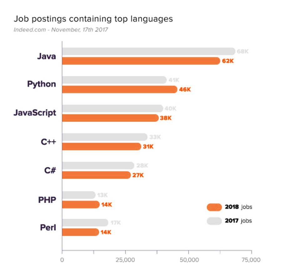 Java Job Postings