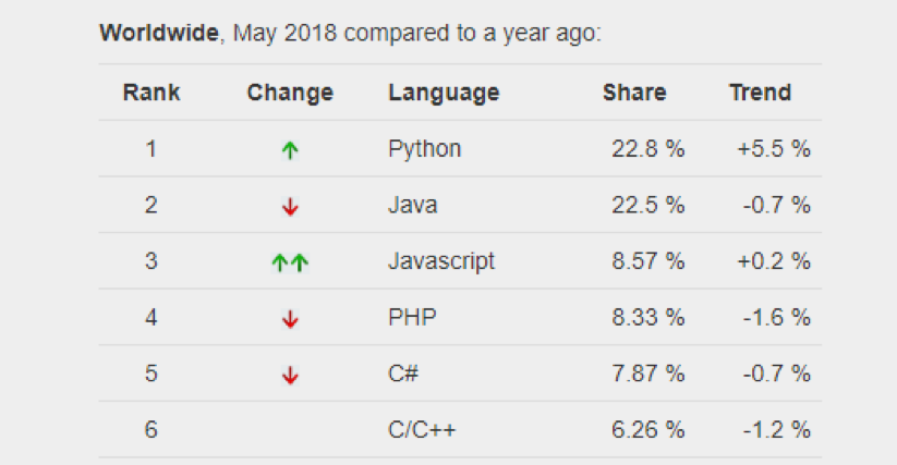 c language trends in 2018 hyperiondev blog