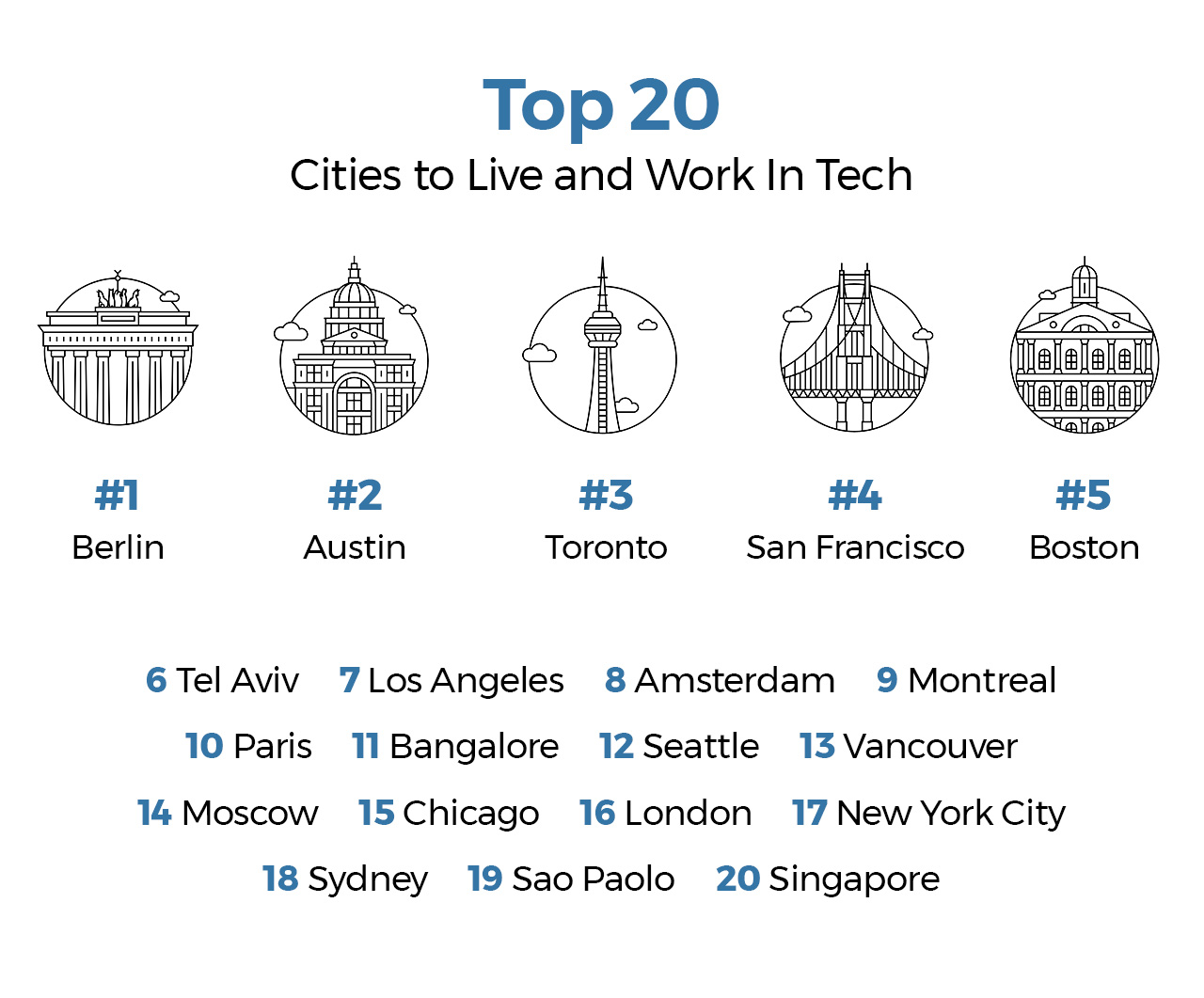 smaller cities provide more opportunity for software developers