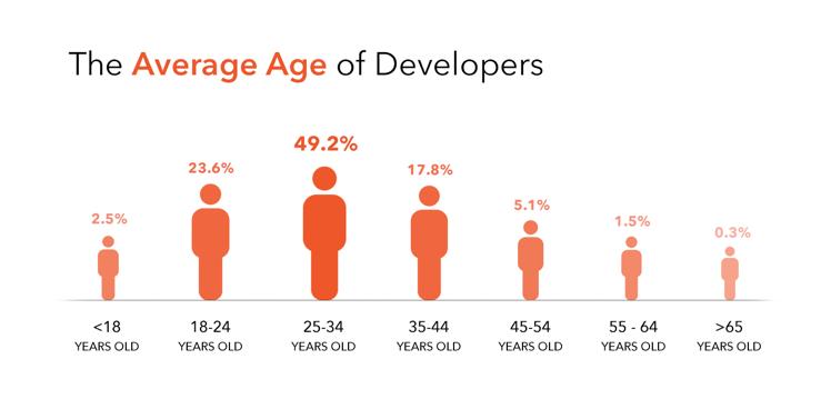 becoming a developer