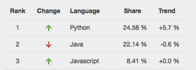 most common programming languages for freelancers