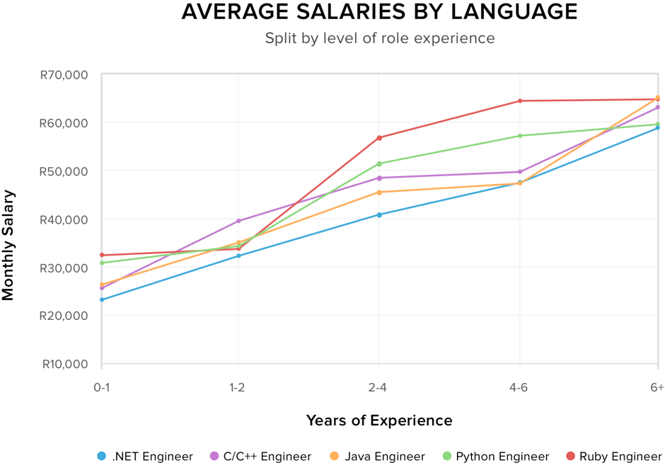 tech salaries in South Africa